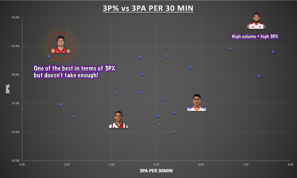 Tiebreaker Times Stats Don't Lie: Who are the PBA's top 3-and-D guys Bandwagon Wire Basketball PBA  Ryan Reyes PBA Season 45 Kevin Racal Chris Ross