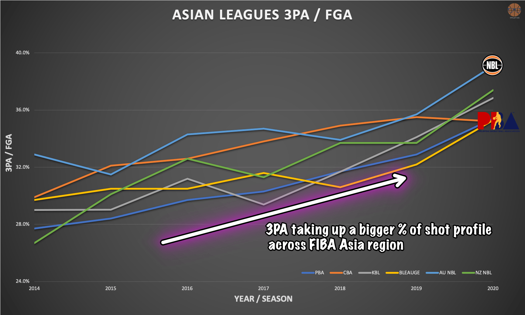Stats-Dont-Lie-PBA-vs-other-leagues-three-point-attempts Stats Don't Lie: The state of Philippine three-point shooting Bandwagon Wire Basketball NCAA PBA UAAP  - philippine sports news