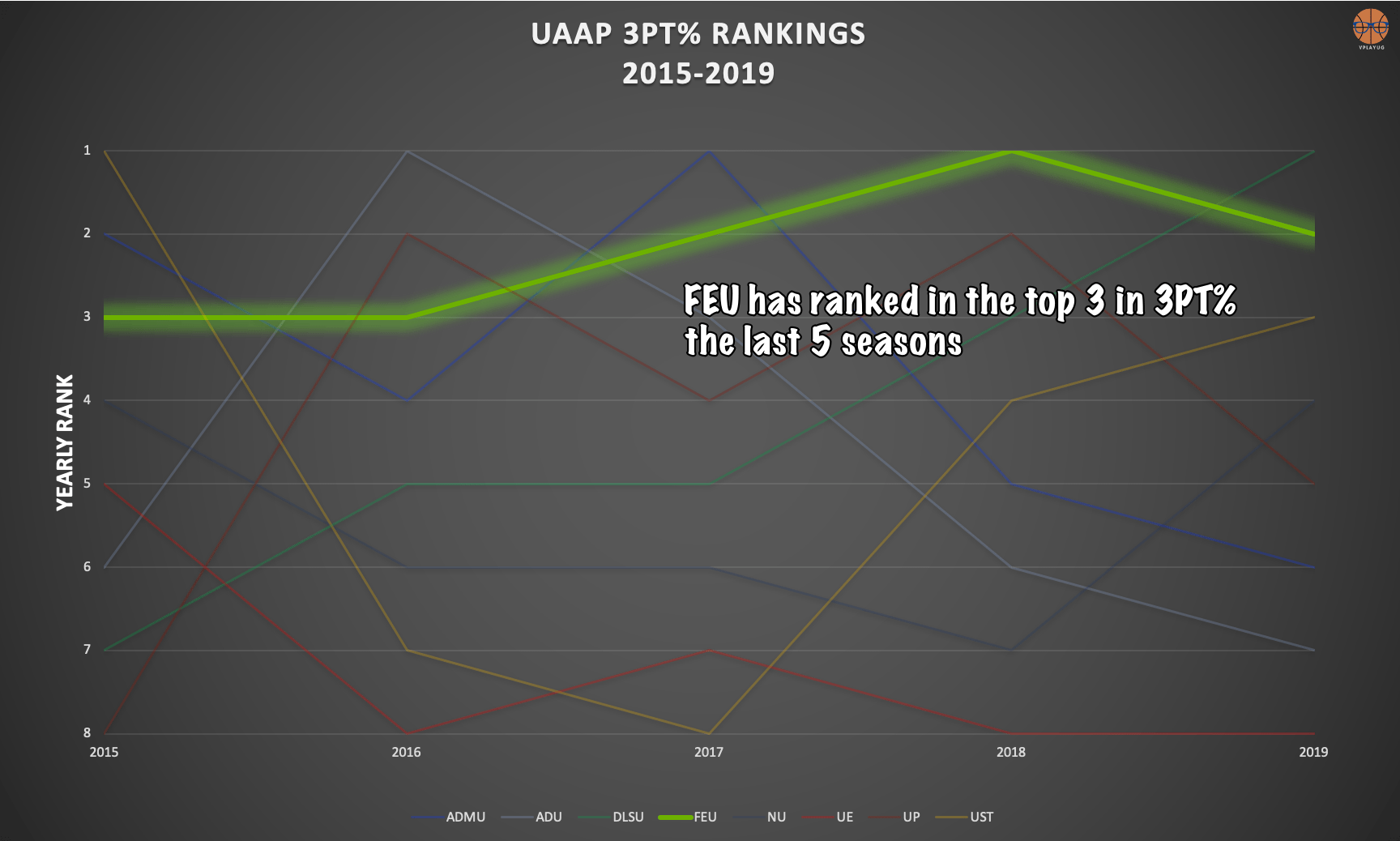 Stats-Dont-Lie-UAAP-teams-Three-Point-percentage Stats Don't Lie: The state of Philippine three-point shooting Bandwagon Wire Basketball NCAA PBA UAAP  - philippine sports news
