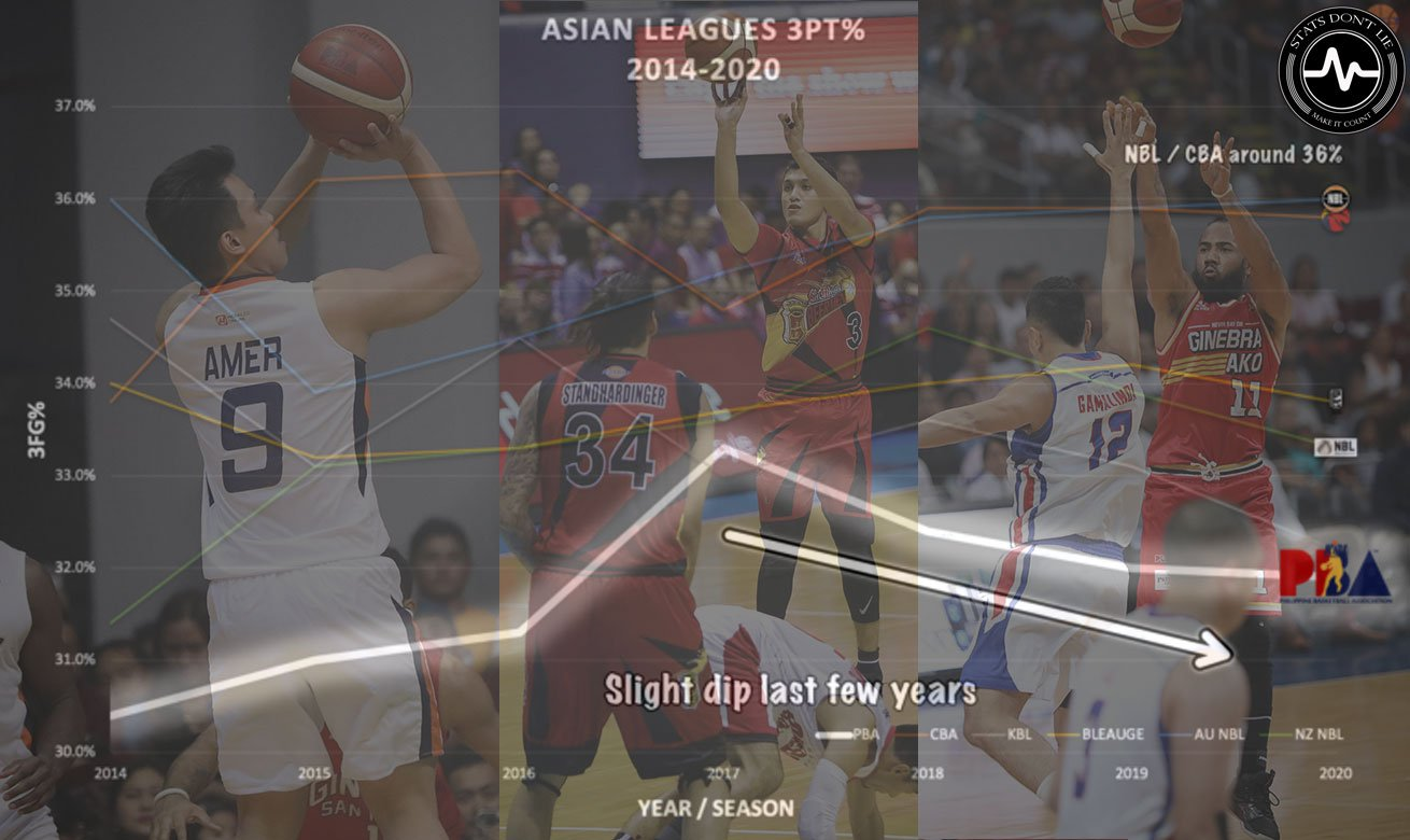 Tiebreaker Times Stats Don't Lie: The state of Philippine three-point shooting Bandwagon Wire Basketball NCAA PBA UAAP  UAAP Season 82 Men's Basketball UAAP Season 82 Boys' Basketball PBA Season 44 NCAA Season 95 Seniors Basketball NCAA Season 95 Juniors Basketball