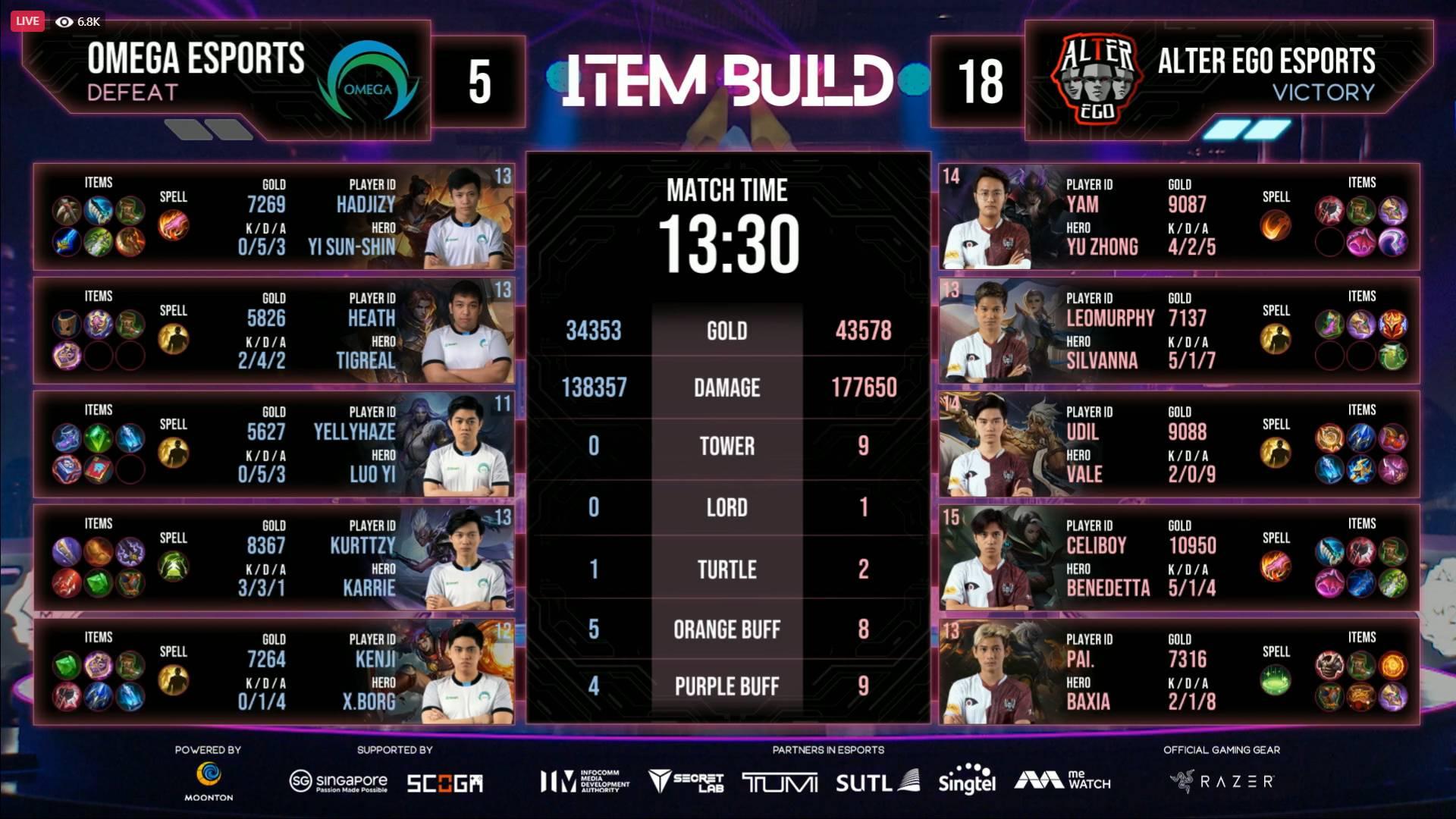 2021-M2-World-Championship-Alter-Ego-def-Omega-Game-Two SMART Omega bows out of M2 World Championship ESports Mobile Legends MPL-PH News  - philippine sports news