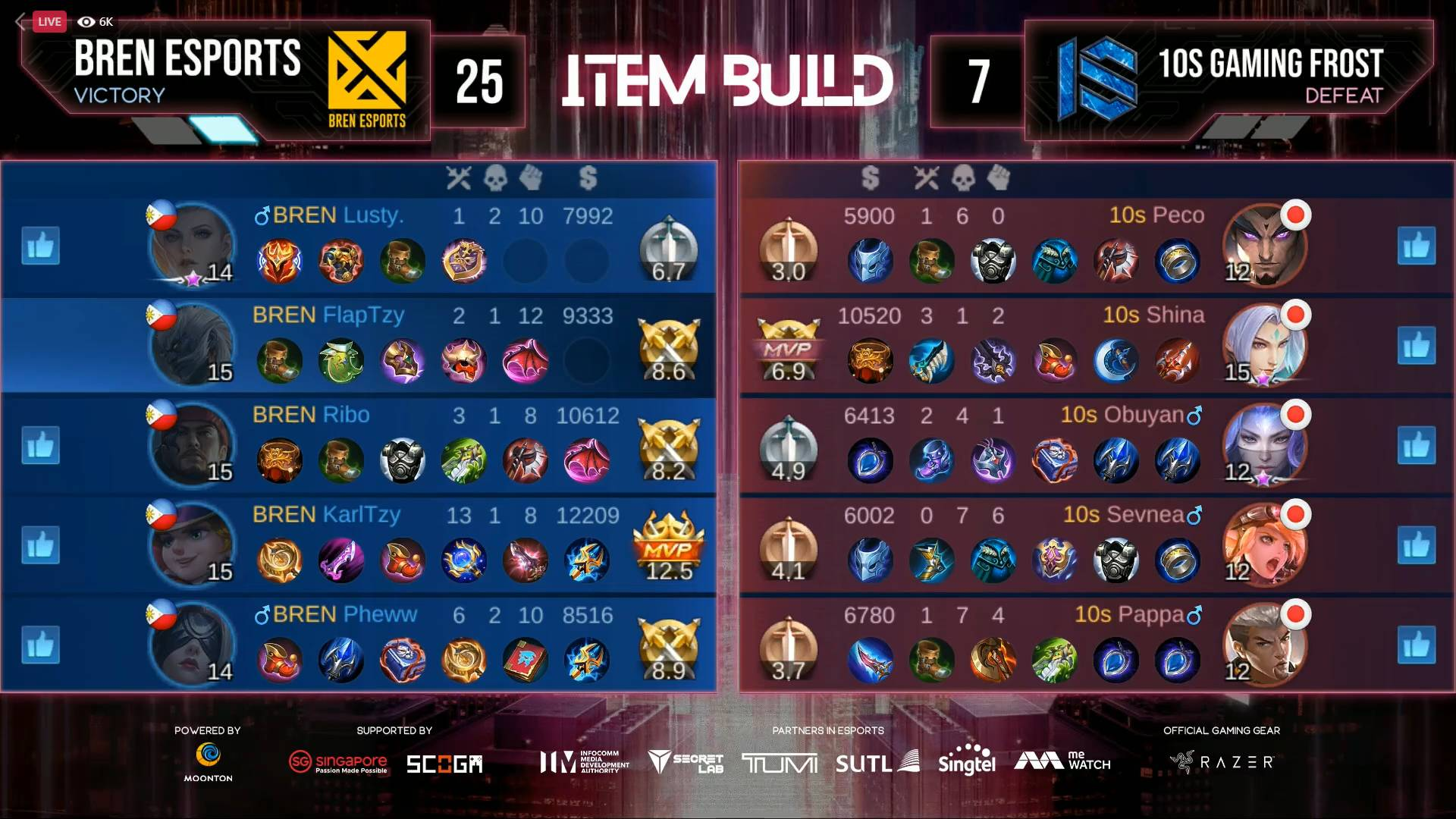 2021-M2-World-Championship-BREN-def-1os-Game-One KarlTzy's savage highlights BREN Esports sweep of 10S in M2 ESports Mobile Legends MPL-PH News  - philippine sports news