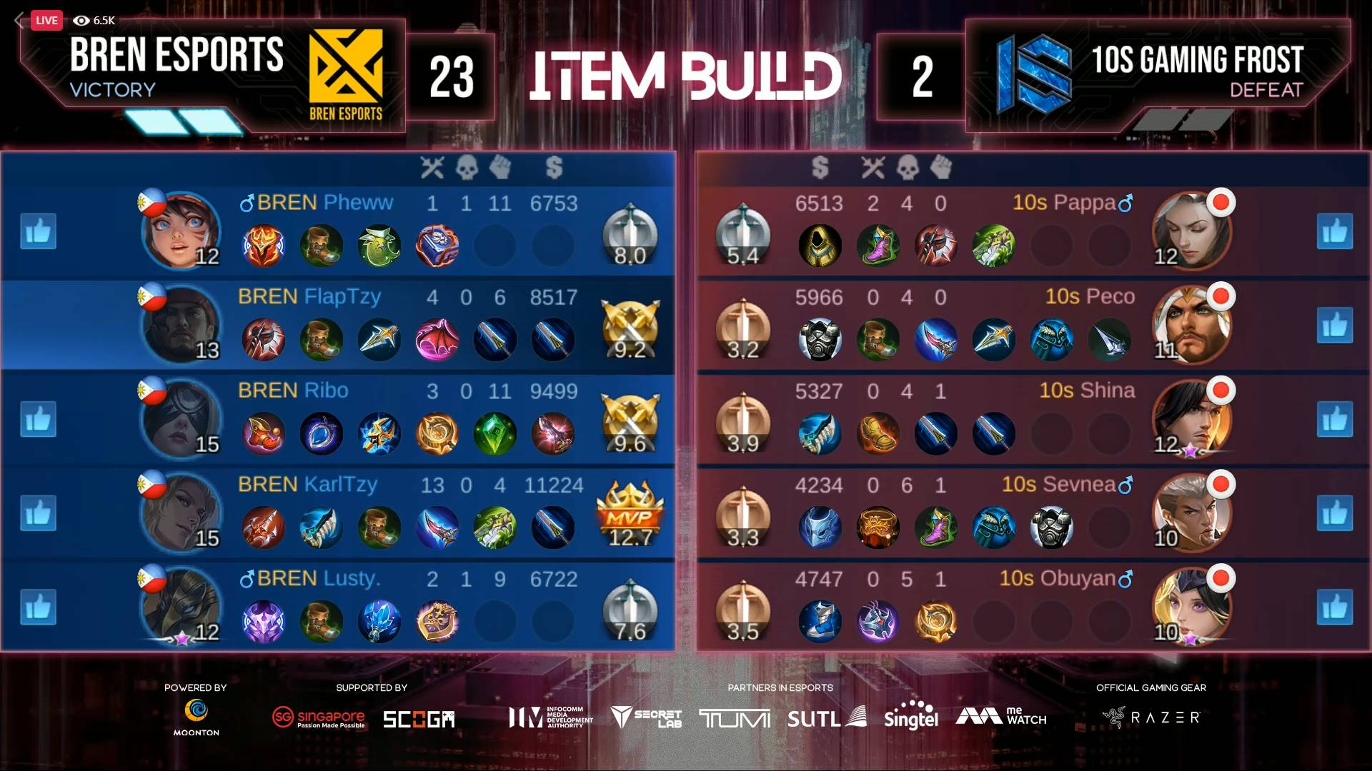 2021-M2-World-Championship-BREN-def-1os-Game-Two KarlTzy's savage highlights BREN Esports sweep of 10S in M2 ESports Mobile Legends MPL-PH News  - philippine sports news