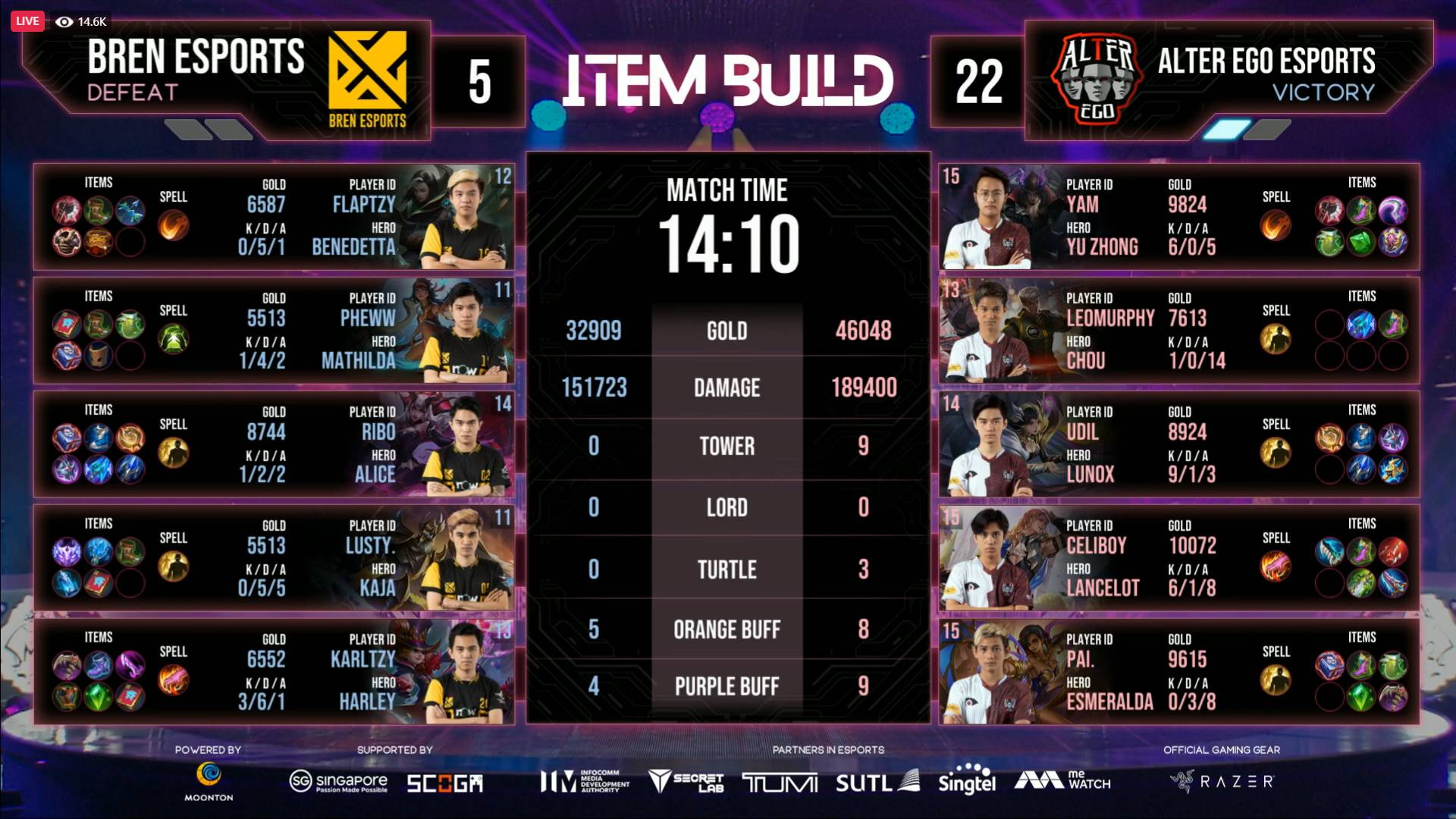 2021-M2-World-Championship-BREN-def-Alter-Ego-2-GAme-One KarlTzy boots out Alter Ego, lifts BREN Esports to M2 Lower Bracket Finals ESports Mobile Legends MPL-PH News  - philippine sports news