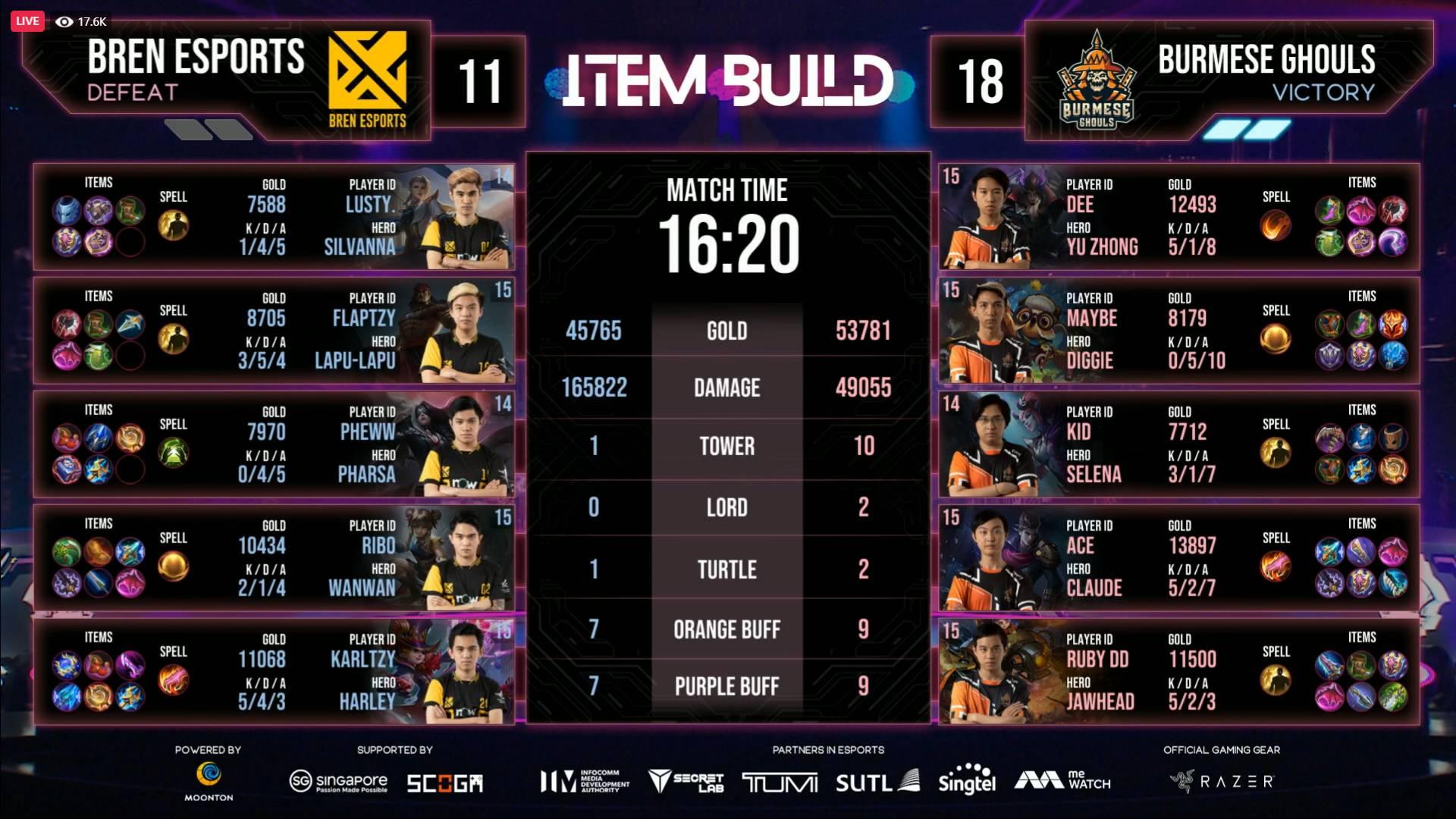 2021-M2-World-Championship-Burmese-Ghoul-def-Bren-Game-Two-stats BREN Esports sent crashing to M2 Lower Bracket ESports Mobile Legends MPL-PH News  - philippine sports news