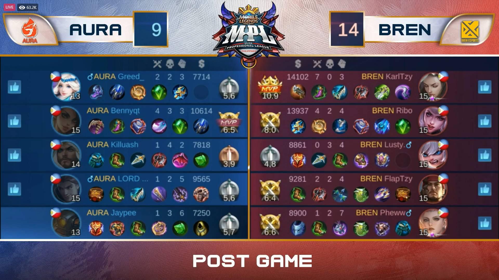 MPL-PH-7-AURA-def-BREN-Game-1 Aura PH continues BREN's woes in MPL-PH 7 ESports Mobile Legends MPL-PH News  - philippine sports news