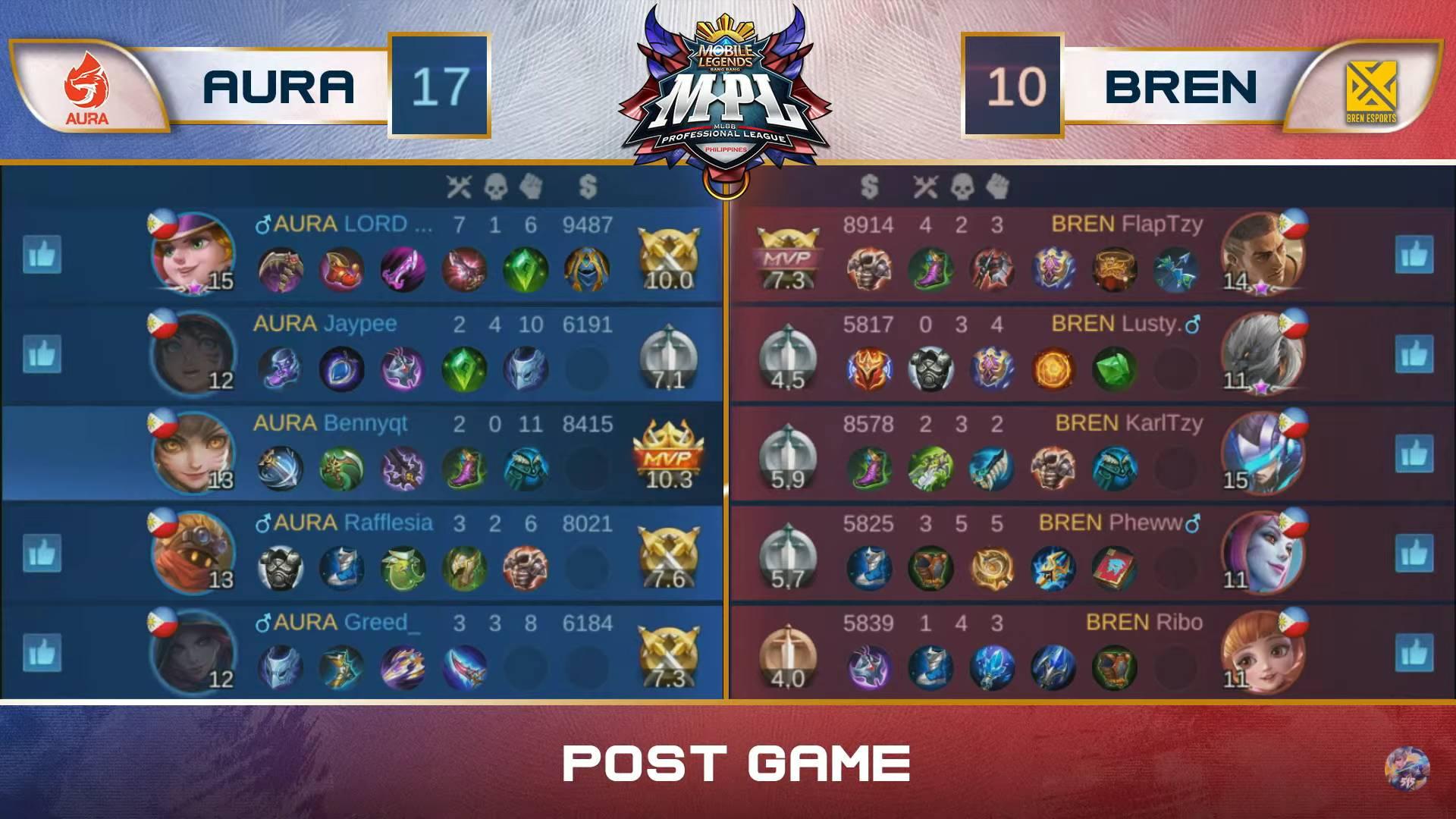 MPL-PH-Season-7-Aura-def-Bren-Game-1 Bennyqt takes over late vs Bren as Aura gains share of MPL PH lead ESports Mobile Legends MPL-PH News  - philippine sports news