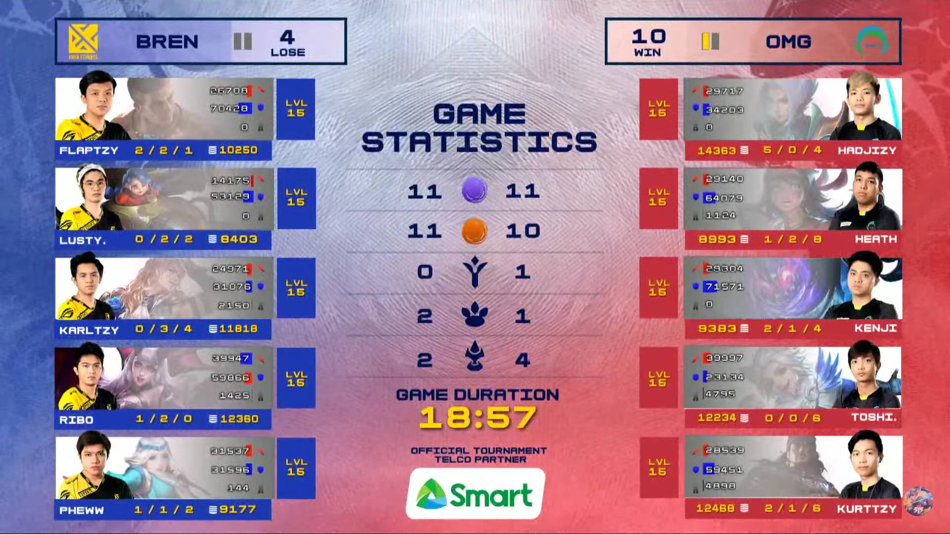 MPL-PH-Season-7-Bren-def-Omega-Game-1 Bren commits to KarlTzy's Claude, outlasts SMART Omega in MPL PH Finals rematch ESports Mobile Legends MPL-PH News  - philippine sports news