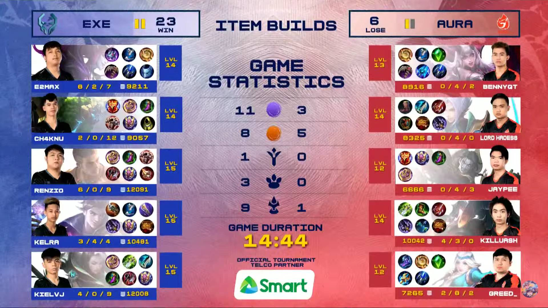 MPL-PH-Season-7-Execration-def-Aura-Game-3 Kielvj goes all out vs Aura, makes sure Exe remains in MPL PH upper bracket race ESports Mobile Legends MPL-PH News  - philippine sports news