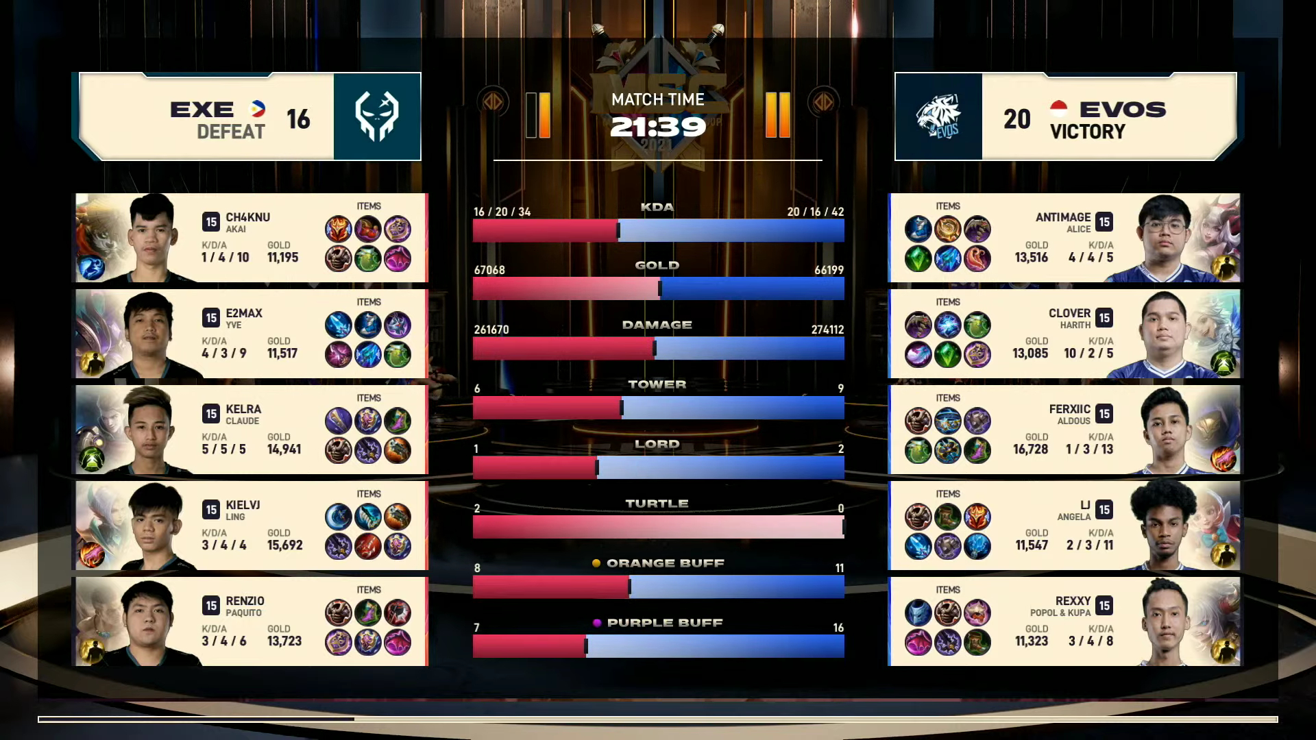 2021-MSC-Evos-def-Execration-Game-3 Kelra's gallant stand not enough as Execration drops to MSC lower bracket ESports Mobile Legends MPL-PH News  - philippine sports news