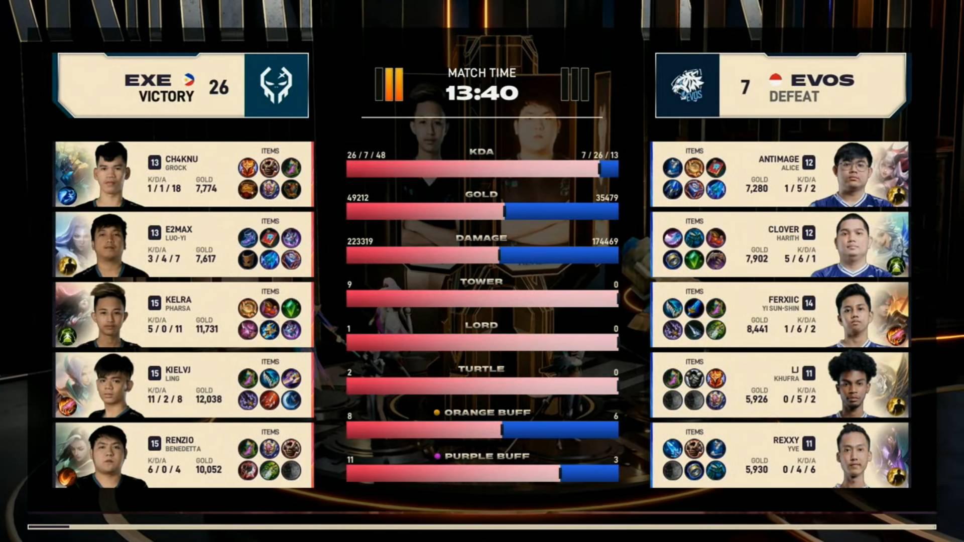 2021-MSC-Execration-def-EVOS-Legends-Game-2 Déjà Vu: Execration rises from lower bracket, sets up MSC showdown vs Blacklist ESports Mobile Legends MPL-PH News  - philippine sports news