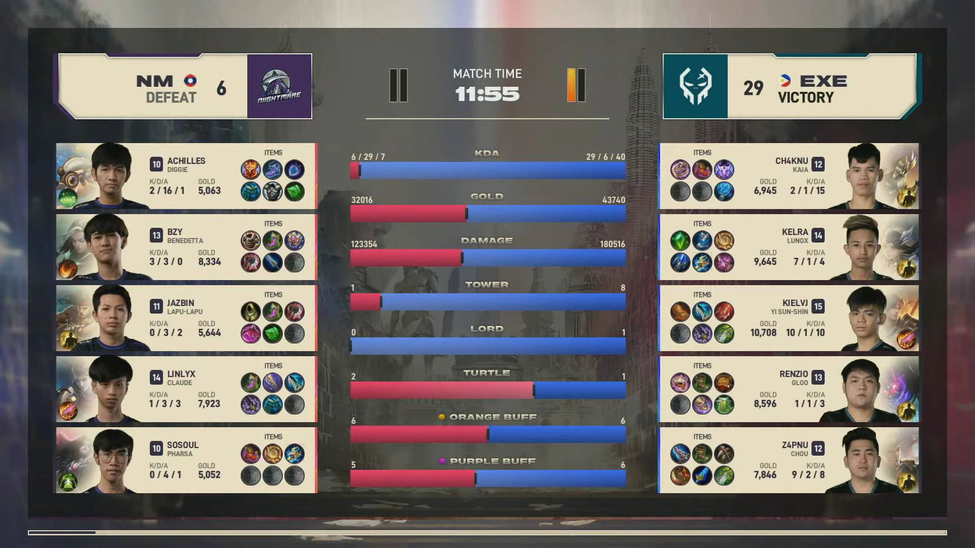 Z4pnu makes long-awaited debut as Execration sweeps MSC Group C