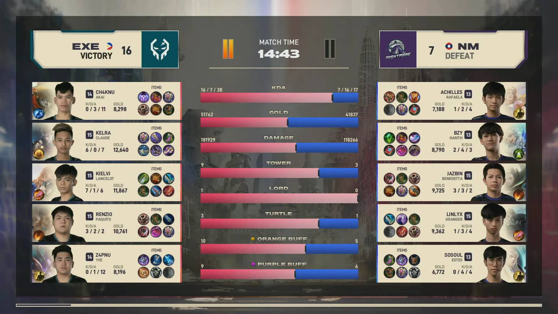 2021-MSC-Execration-def-Nightmare-Game-2 Z4pnu makes long-awaited debut as Execration sweeps MSC Group C ESports Mobile Legends MPL-PH News  - philippine sports news