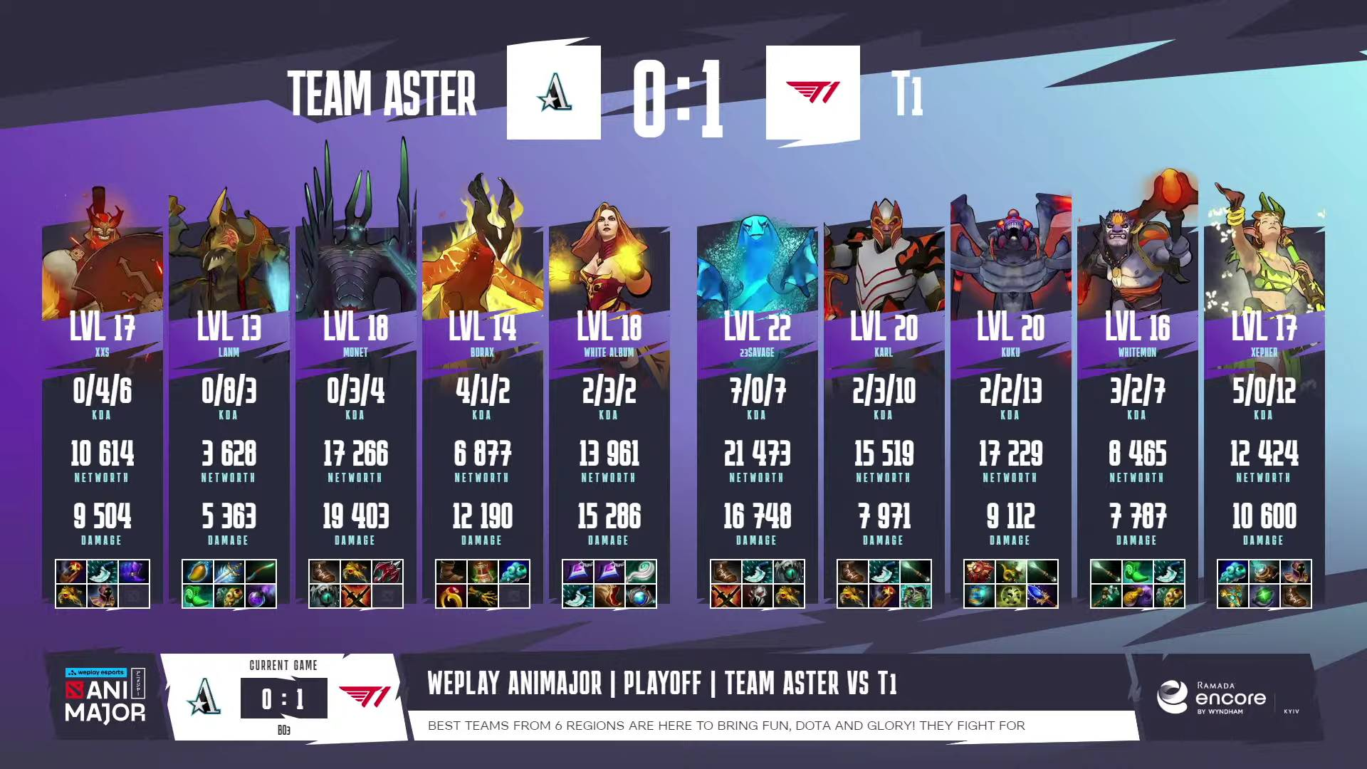 2021-WePlay-AniMajor-T1-def-Team-Aster-Game-1 Kuku-led T1 punches ticket to TI10 DOTA 2 ESports News  - philippine sports news