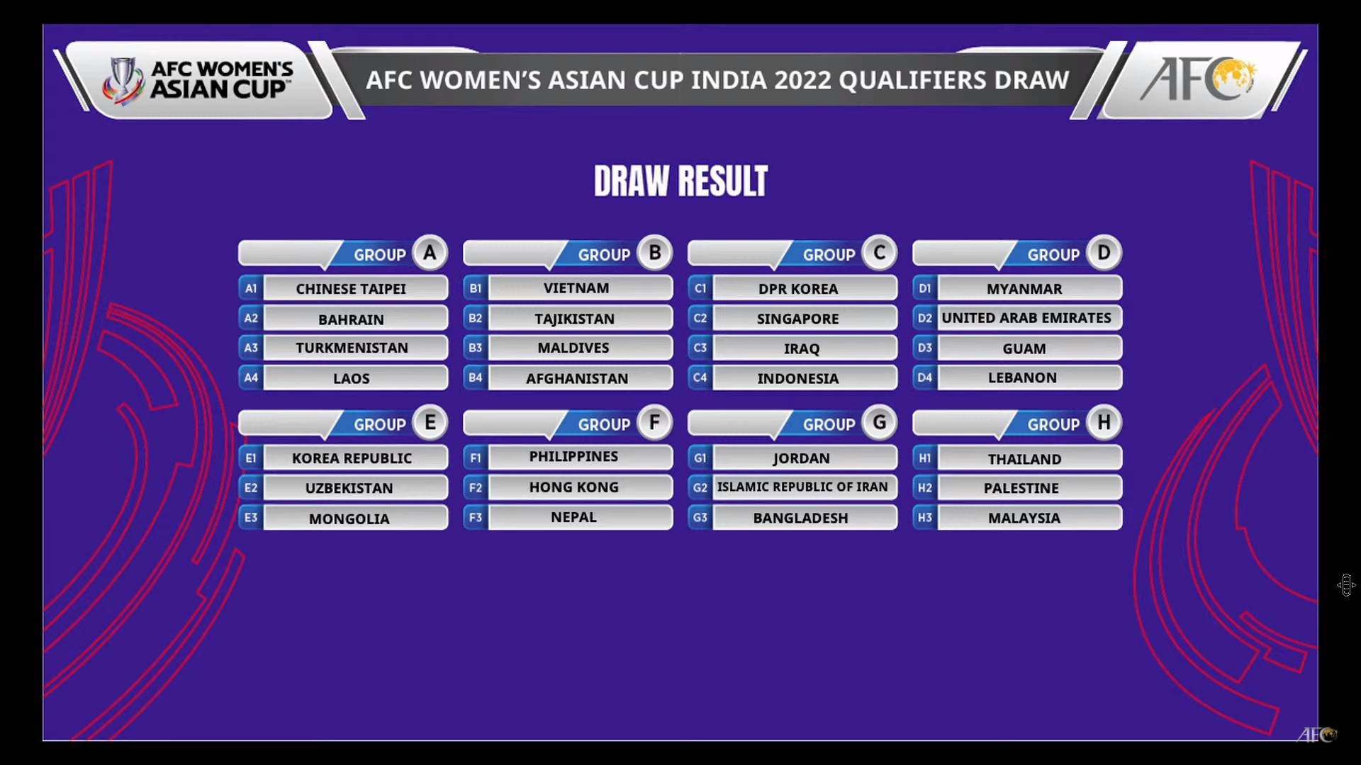 AFC-Womens-Asian-Cup-India-2022-Qualifiers-Draw-Ceremony-2-Credit-to-AFC PWNFT pooled with Hong Kong, Nepal for Women's World Cup Qualifiers Football News Philippine Malditas  - philippine sports news