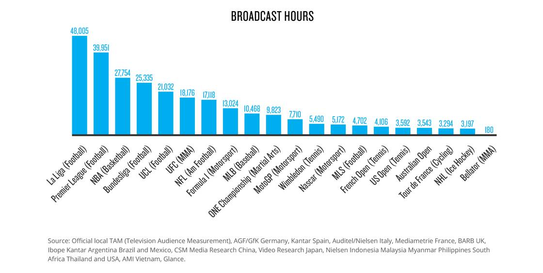 Nielsen-ONE-Championship-Broadcast-Hours Nielsen report: ONE cracks top 10 in sports viewership, engagements ESports Mixed Martial Arts Muay Thai News ONE Championship  - philippine sports news