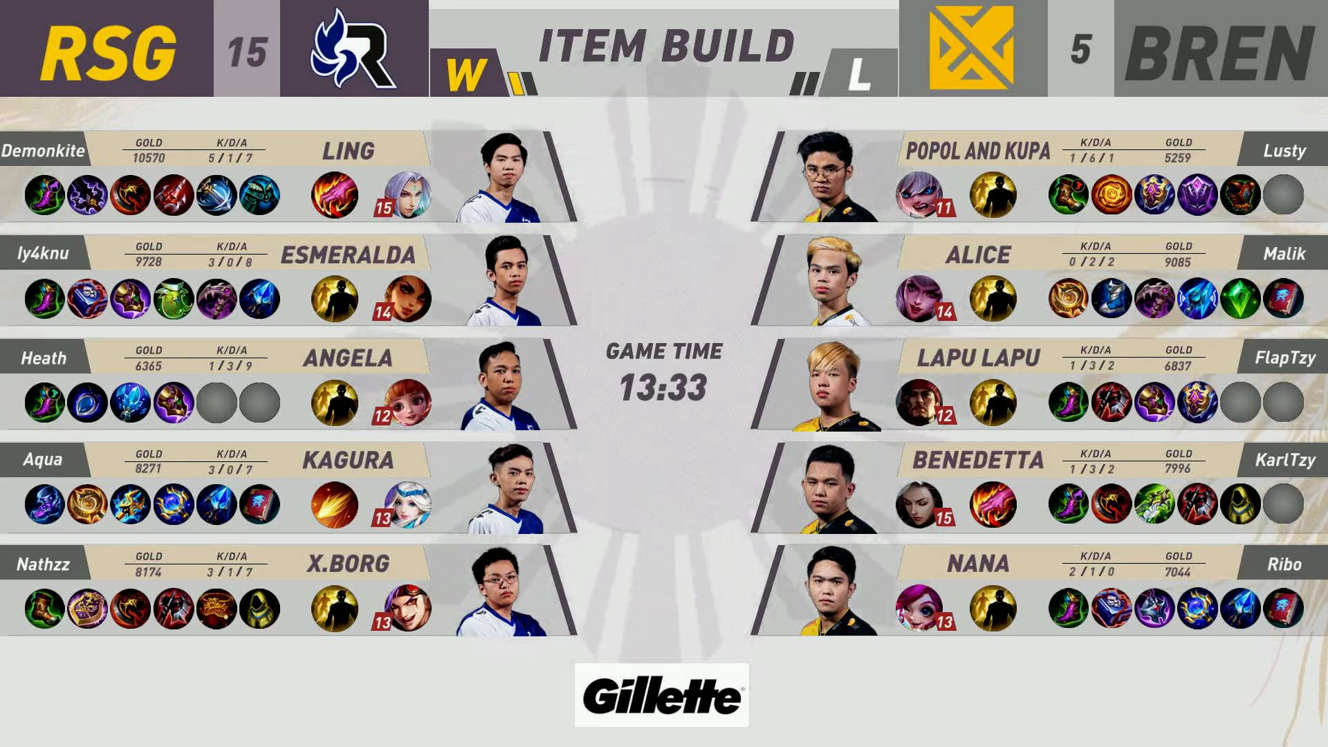MPL-PH-8-RSG-def-Bren-Game-1 RSG sweeps MPL PH series against Bren, ties ECHO at fifth ESports Mobile Legends MPL-PH News  - philippine sports news