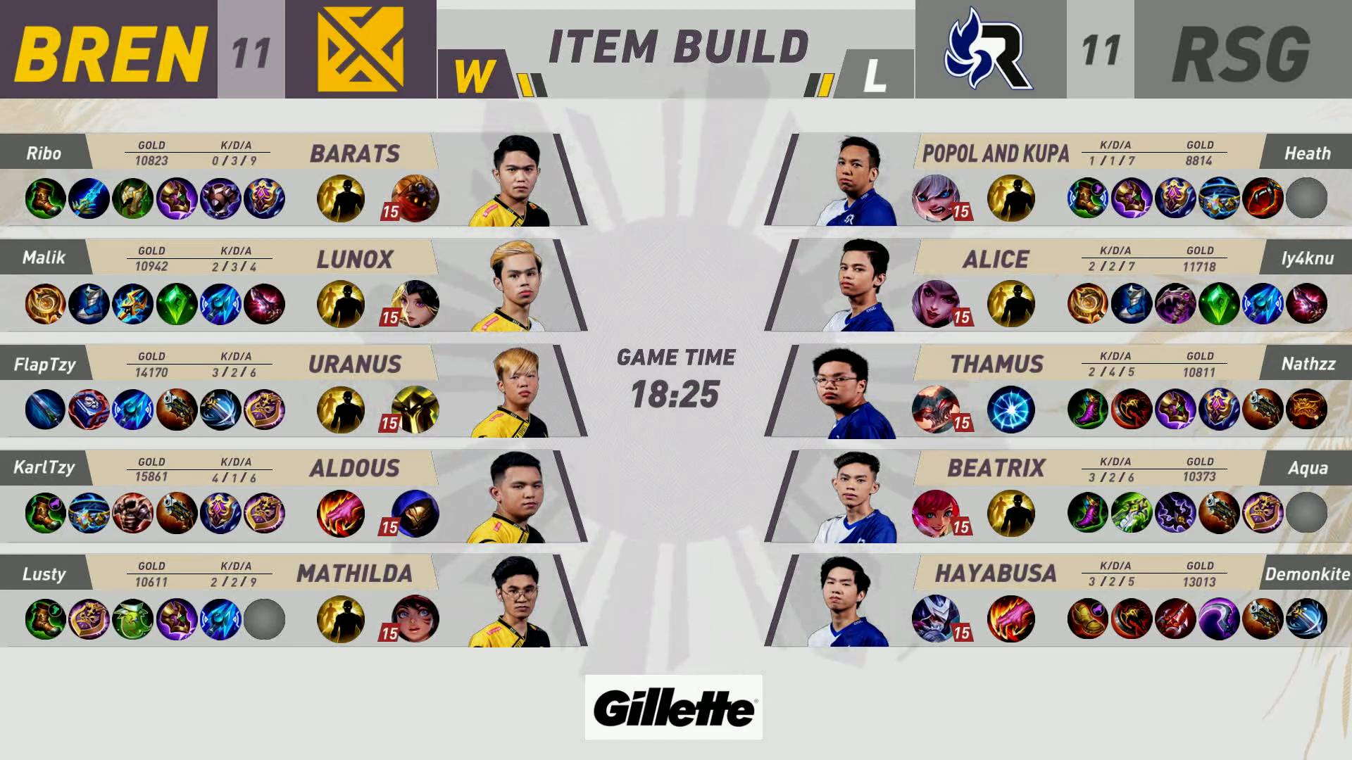 MPL-PH-8-RSG-def-Bren-Game-2 RSG sweeps MPL PH series against Bren, ties ECHO at fifth ESports Mobile Legends MPL-PH News  - philippine sports news
