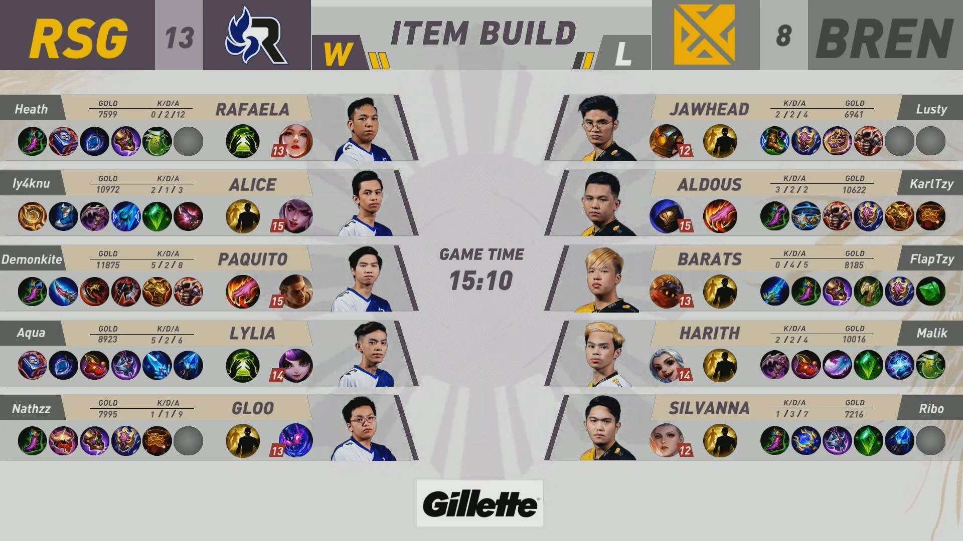 MPL-PH-8-RSG-def-Bren-Game-3 RSG sweeps MPL PH series against Bren, ties ECHO at fifth ESports Mobile Legends MPL-PH News  - philippine sports news