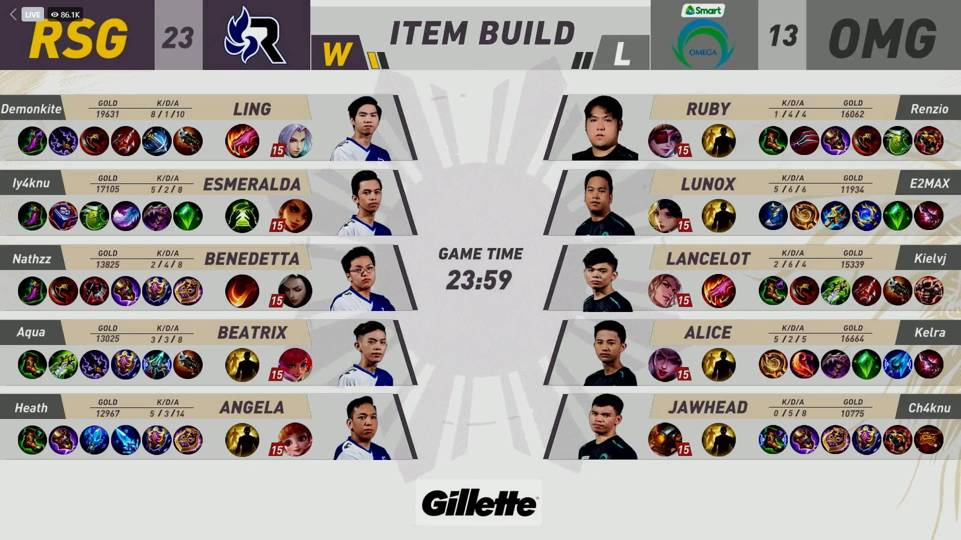 MPL-PH-8-RSG-vs-Omega-Game-1 MPL PH: Demonkite, Heath link up as RSG dispatches Omega, reclaims solo third ESports Mobile Legends MPL-PH News  - philippine sports news
