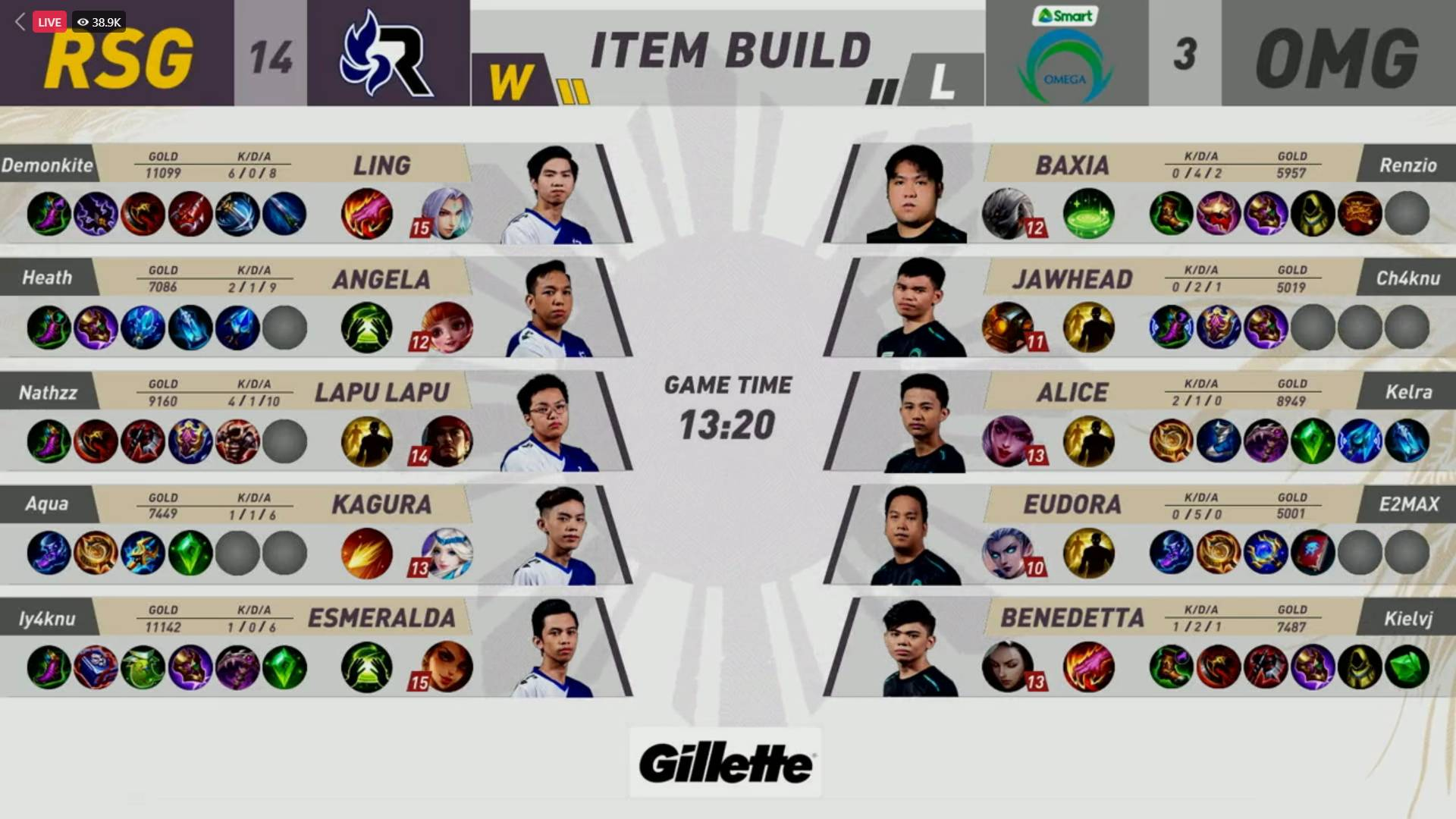 MPL-PH-8-RSG-vs-Omega-Game-2 MPL PH: Demonkite, Heath link up as RSG dispatches Omega, reclaims solo third ESports Mobile Legends MPL-PH News  - philippine sports news
